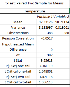 File:T-Test Temperature.png