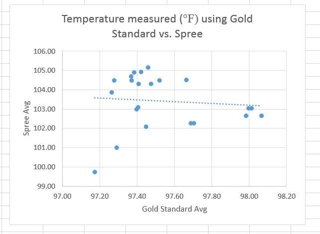 File:Temperature Graph.JPG