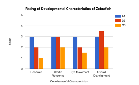Image:AlyssaLillian ZF rating graph.png