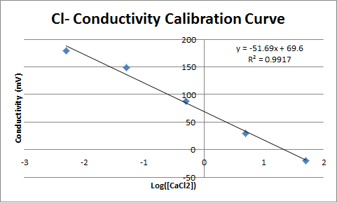 Cl- Conductivity Calibration Curve.png