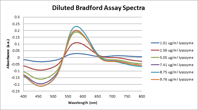 Diluted Bradford Assay of Lysozyme Spectra.png