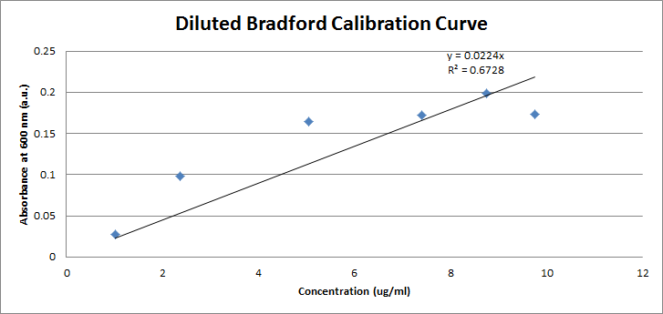 Image:Diluted Bradford Calibration Curve for Lysozyme.png