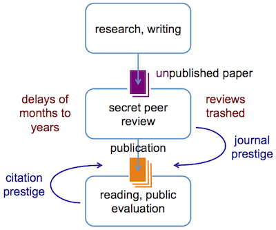 File:Post-publication peer review schematic.png