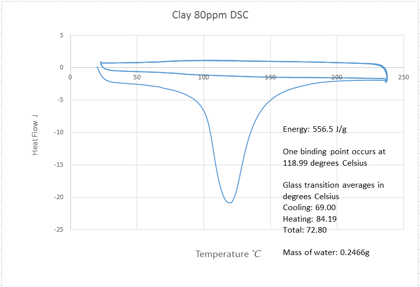 80ppm clay dsc.png