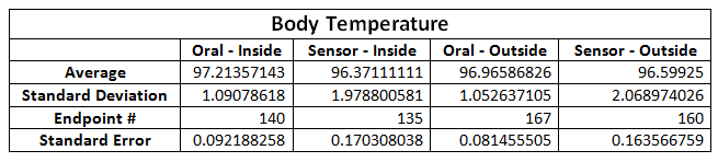 File:BME100 Lab3 Data1.PNG