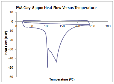 Image:2014 0903 DSC PVA Clay 8ppm.PNG
