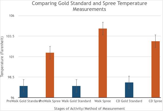 Gold vs Spree Temp.jpg