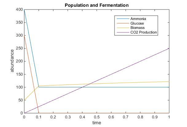Populationandfermentation2lkelly9.jpg
