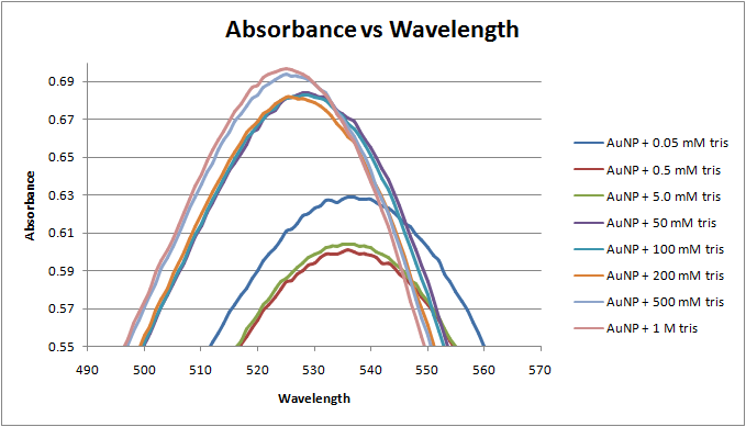 Image:Absorbance vs wavelength 2-22-12.png