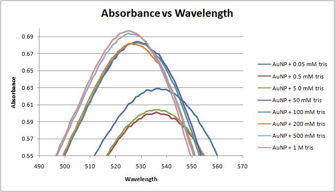 Absorbance vs wavelength 2-22-12.png