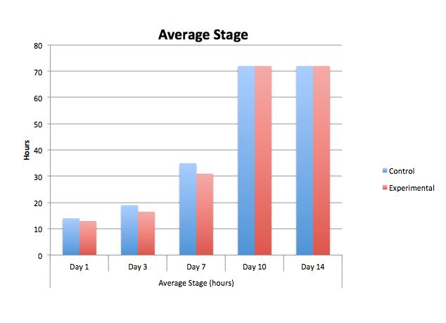 Image: Average Stage.jpg
