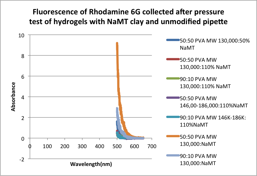Image:Fluorescence of Rhodamine 6G collected after pressure test of hydrogels with NaMT clay and unmodified pipette.png