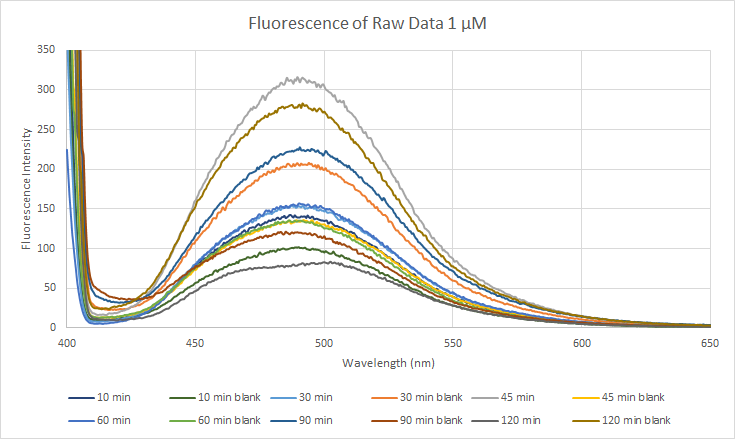 Image:2015 10 28 Fluorescence of Raw Data.png