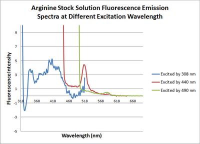 Arginine stock solution.png
