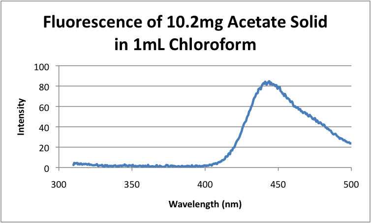 Fluorescence of 10.2mg Acetate Solid in 1mL Chloroform.png