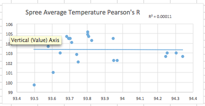 Image:Lab3PearsonsRTemp.png