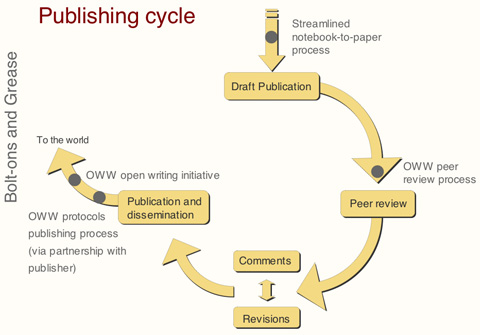 File:PublishingCycle-B.jpg