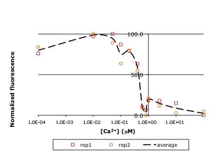 Raw titration curve for IPC. Shown here is sample data from the teaching lab: normalized fluorescence for wild-type inverse pericam as a function of calcium concentration. As you will later learn, an apparent KD can be estimated from such a plot: it is the point on the x-axis where the curve crosses y = 50%, or ~0.5 μM here.