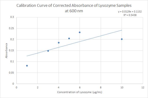 2015 9 22 Lysozyme Calibration Curve.png