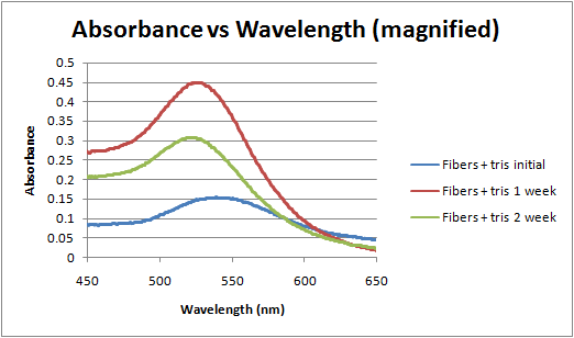 Absorbance vs wavelength magnified 2-28-12.png