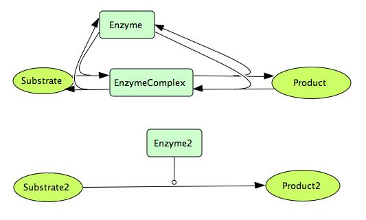 File:CellDesigner EnzymaticReaction Network.png