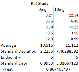 Lab 2 Rat Study T-Test.png
