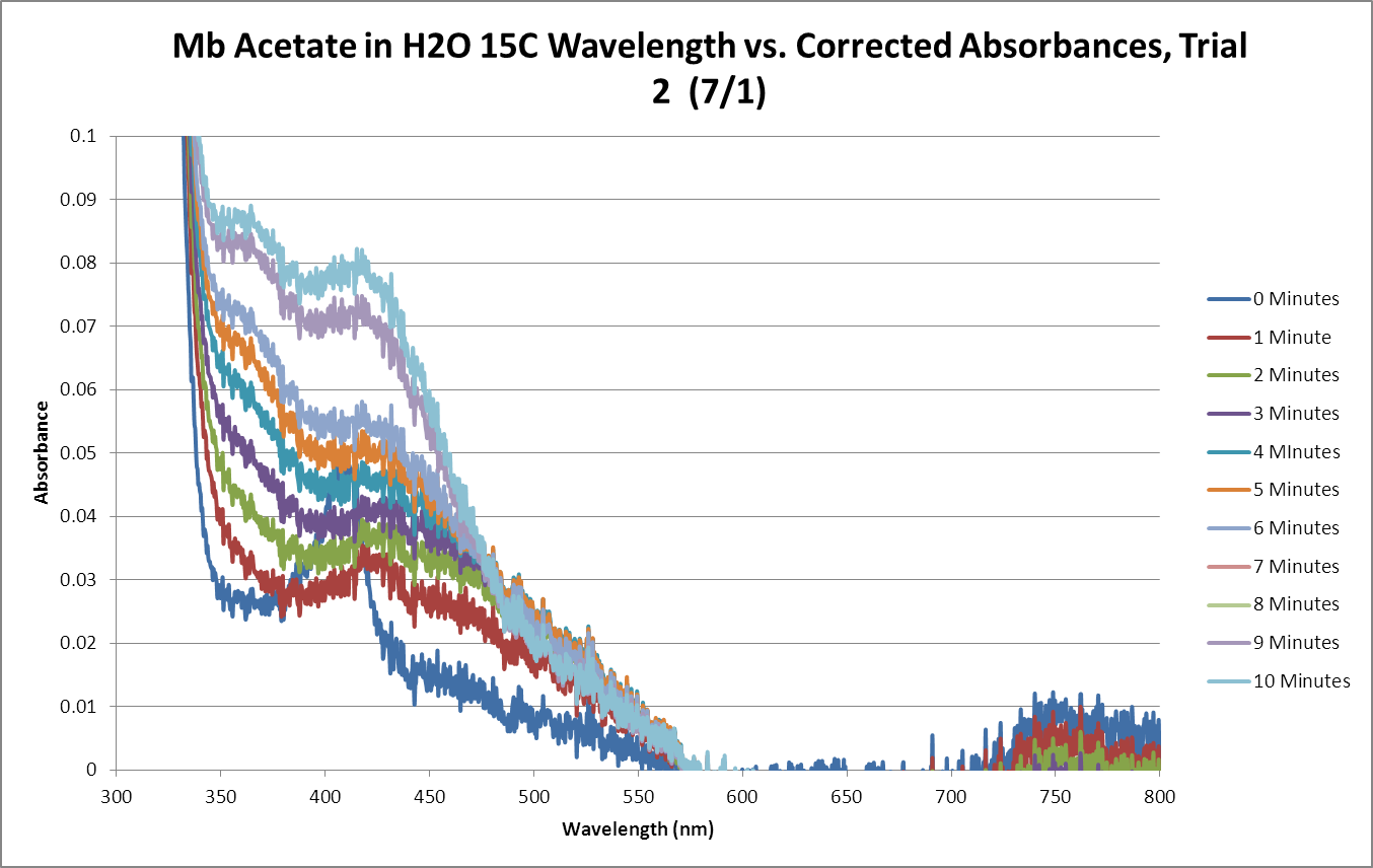 Mb Acetate OPD H2O2 H2O 15C SEQUENTIAL GRAPH Trial2.png