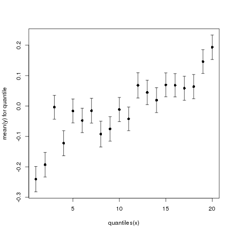 File:Wilke by quantile plot3.png