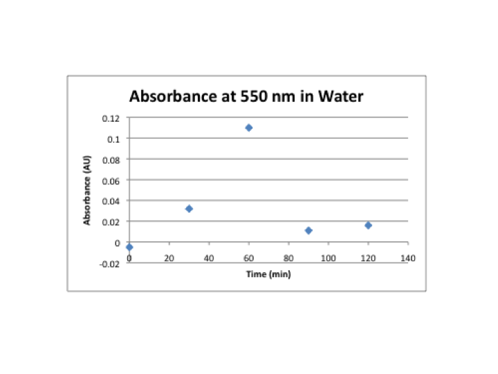 File:Absorbance at 550nm-water.png