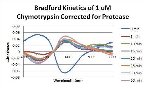 Chymotrypsin Bradford 1uM Corrected.png
