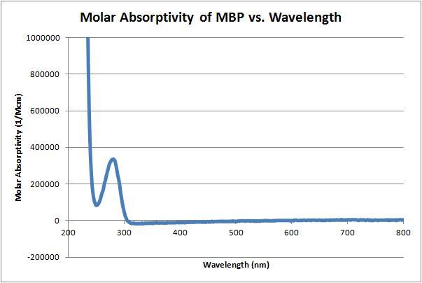 File:Molar absorbtivity vs wavelength.jpg