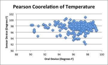 File:Pearson Temp.jpg