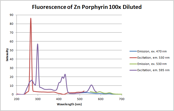 Image:12-06-12 fluorescence of zn porphyrin.png