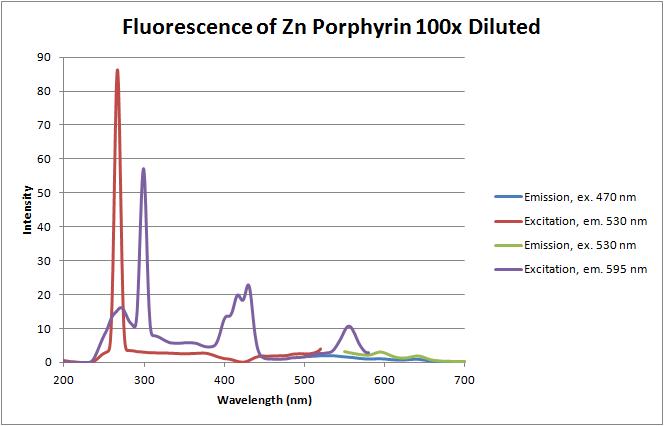 12-06-12 fluorescence of zn porphyrin.png