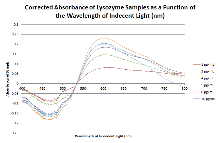 2015 9 22 Lysozyme Absorbance Corrected.png