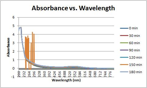 Absorbance vs wavelength 9-28-11.jpg