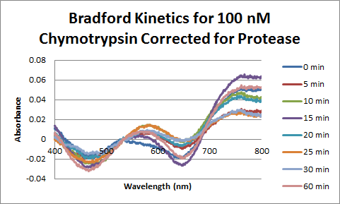 Image:Chymotrypsin Bradford 100nM Corrected.png