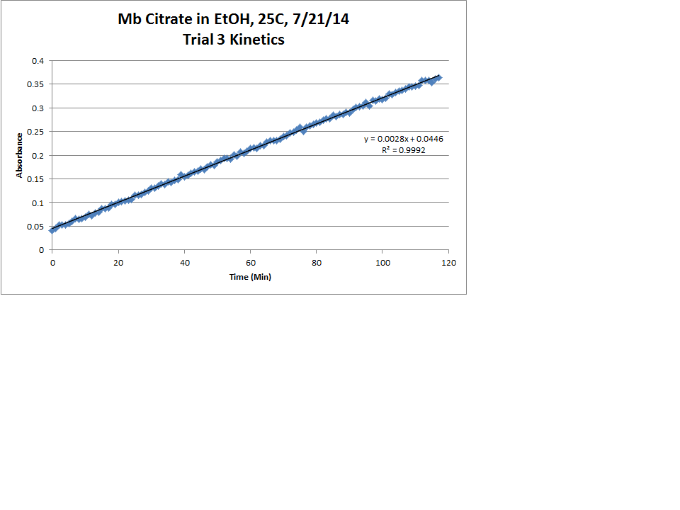 Image:Mb_Citrate_OPD_H2O2_EtOH_25C_Trial3_Kinetics_LinReg_Chart.png