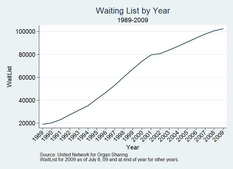 File:Waiting list by year.jpg