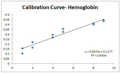 2013 0919 hemoglobin calibration.PNG