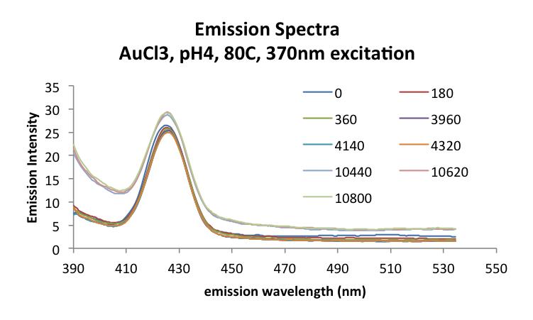 20160922 mrh AuCl3 pH4 80C emission370ex.png