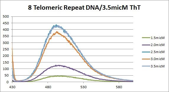 8 repeat DNA flouresence(ThTsubtracted).jpg