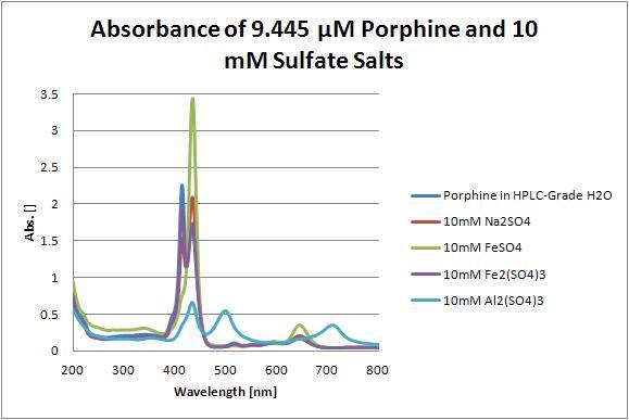 File:9.445 uM Porphine.JPG