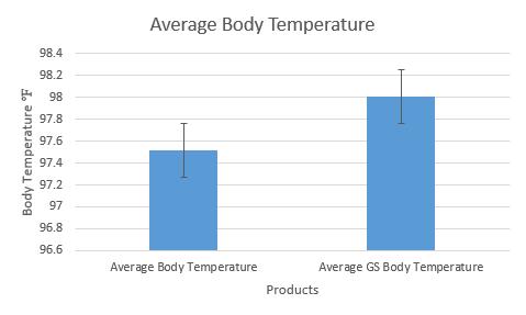 File:BME100AverageBodyTemperature.PNG