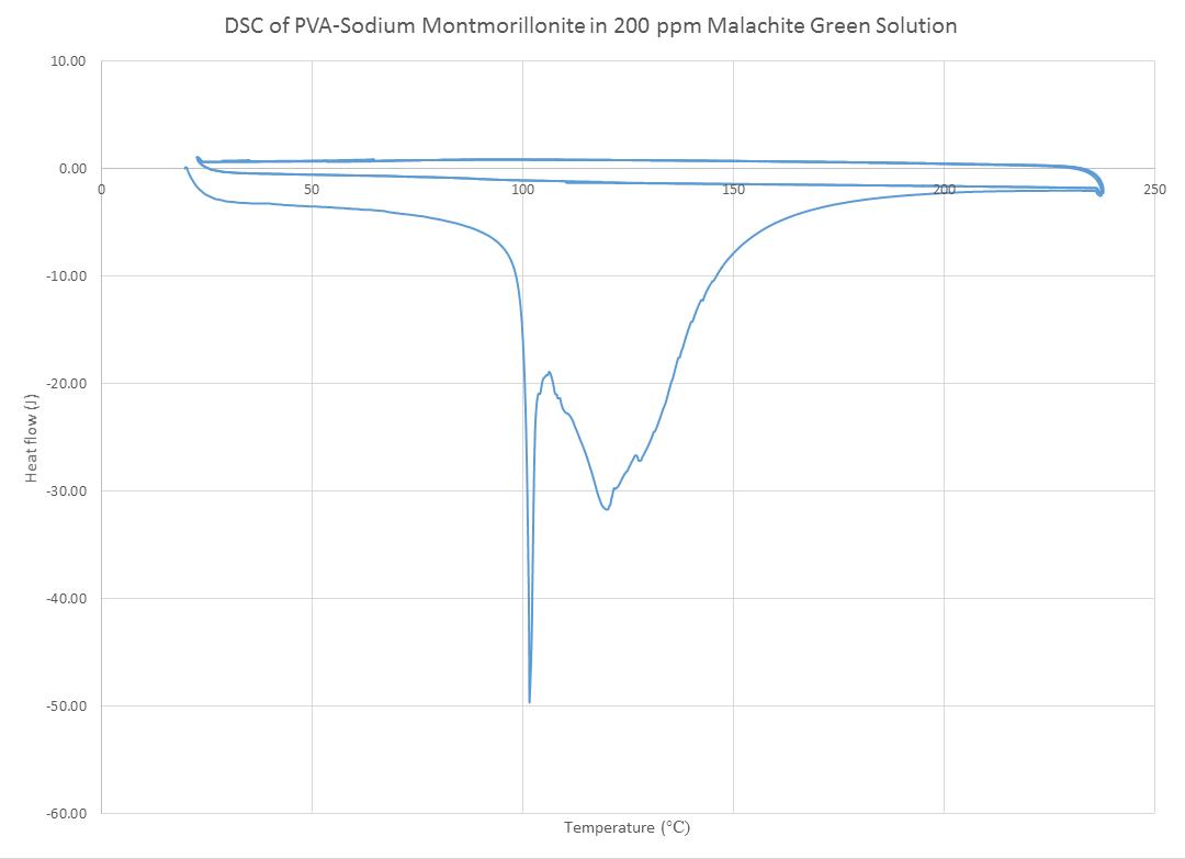 DSC PVA NaMT 200ppm MG MJJ 092014.png