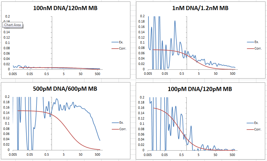 Image:FCS data 2013_0625 DNA-MB comparison graphs.PNG