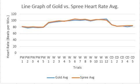 File:Heart Rate Line Graph.JPG