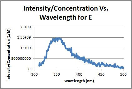 Intensity over concentration vs wavelength e 10-5-11.jpg