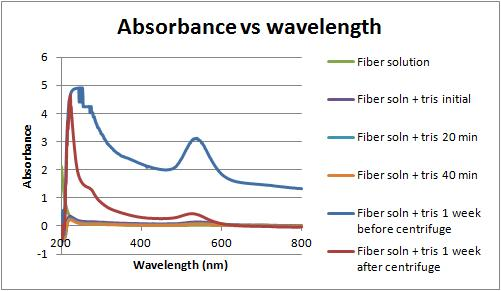Absorbance vs wavelength 2-21-12.jpg