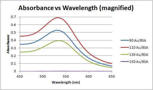 File:Avsorbance vs wavelength (magnified).png